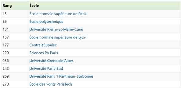 Le Top 10 des meilleures universités françaises