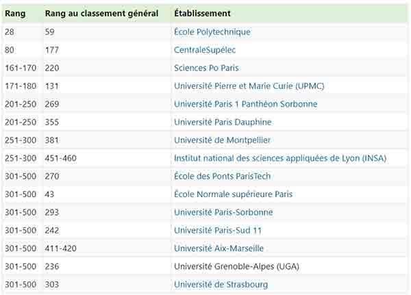 meilleures universités de France selon l'employabilité des diplômés