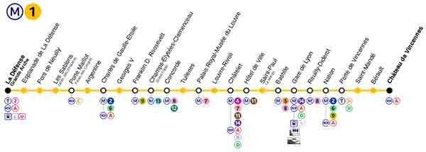 خط یک مترو پاریس